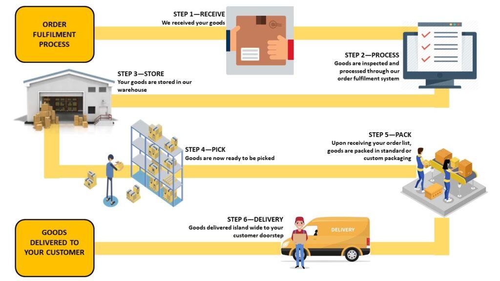 ecommerce fulfillment process Singapore